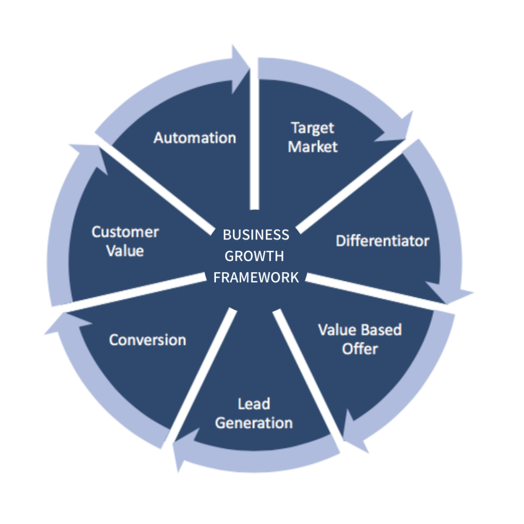 business growth framework